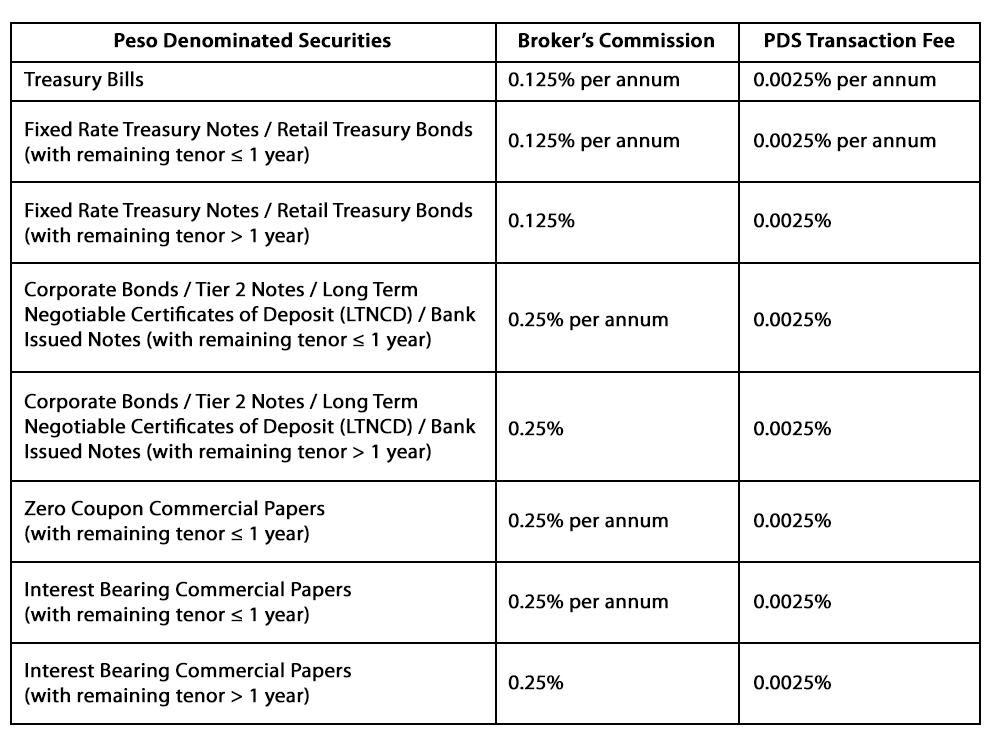 Fixed Income Brokerage