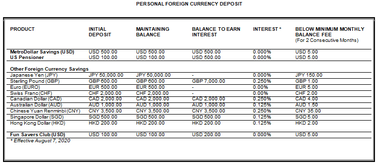 Personal Foreign Currency Deposit