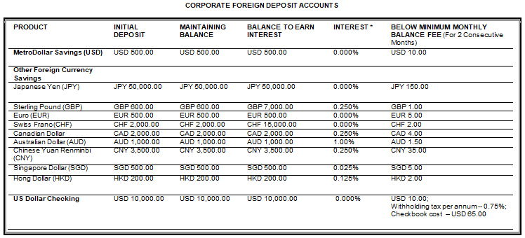 Corporate Foreign Deposit Accounts