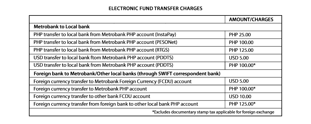 Electronic Fund Transfer Charges