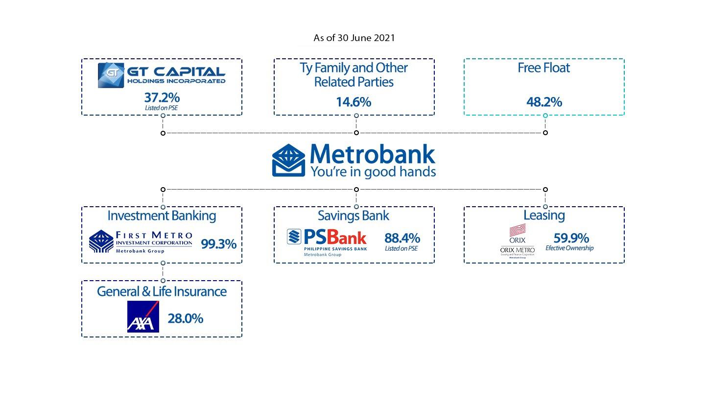 MBT Organizational Chart