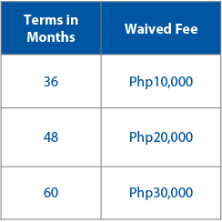 waived security interest reg fee